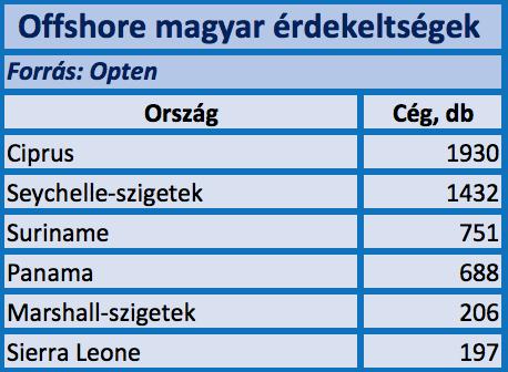 Mi is az az offshore?