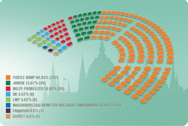 Nyert a Fidesz, nem kicsit, nagyot