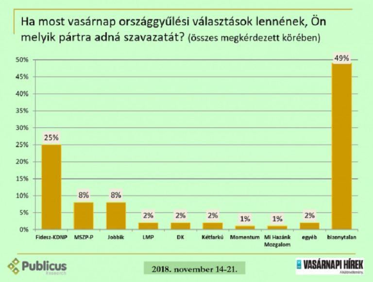 Nőtt a Fidesz támogatottsága, az ellenzéké csökkent