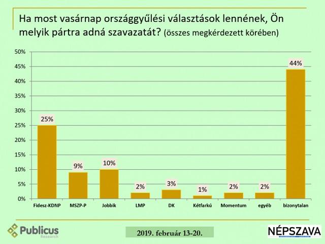 Elveszhetnek a kis pártokra adott szavazatok az EP-választáson