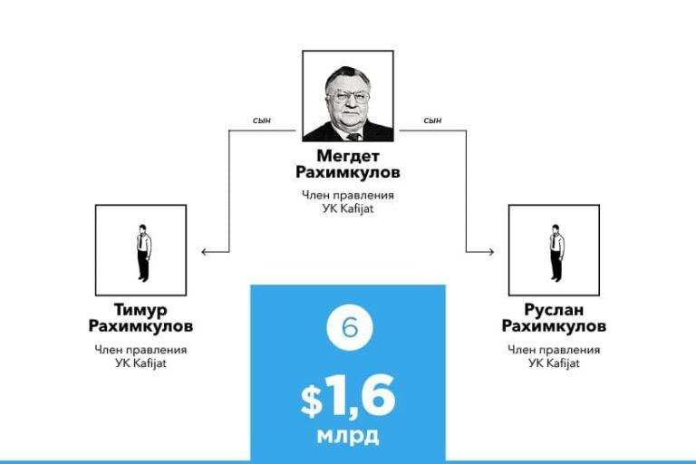 A magyar Rahimkulov pénzeli az Új Selyemút kapuját