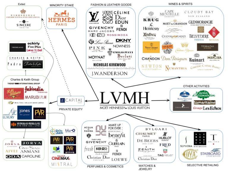 Rekord profit Európa leggazdagabb luxus cégénél